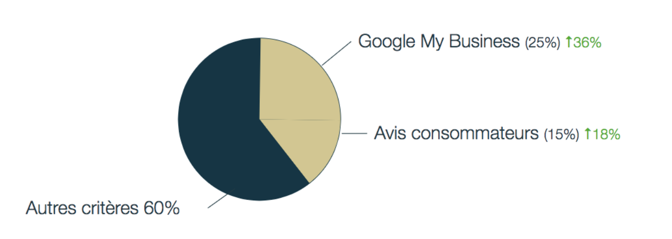 Google My Business améliorer référencement