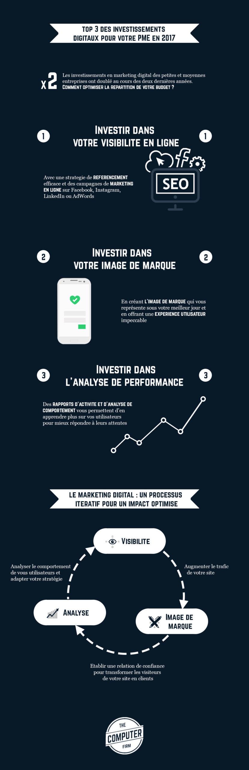 La présence digitale d'une entreprise est un atout pour une entreprise. Voici un top 3 investissements digitaux pour augmenter vos profits