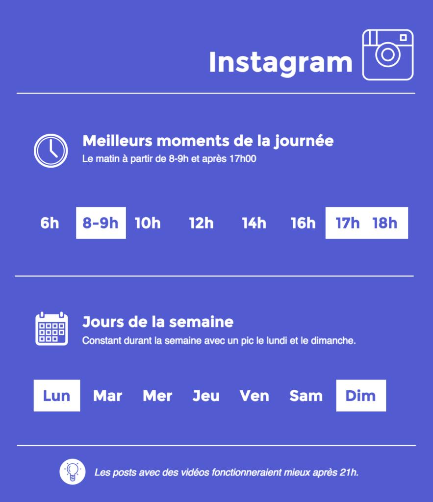 Vous ne savez pas quand publier sur instagram? Découvrez comment identifier le meilleur moment pour promouvoir votre contenu sur vos réseaux.