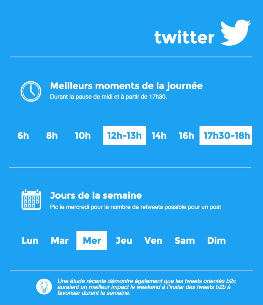 Vous ne savez pas quand publier sur Twitter? Découvrez comment identifier le meilleur moment pour promouvoir votre contenu sur vos réseaux.